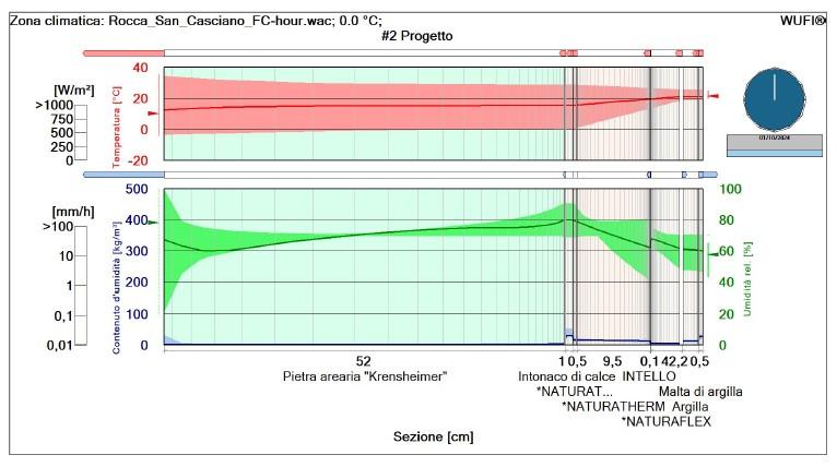 In partenza il corso base sulla verifica termo-igrometrica